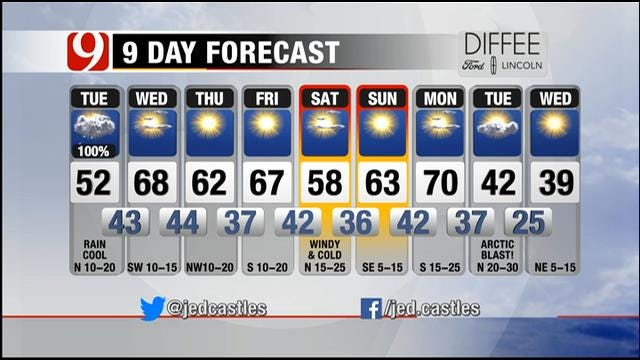 Rain Decreases By Mid-Afternoon On Tuesday In Oklahoma