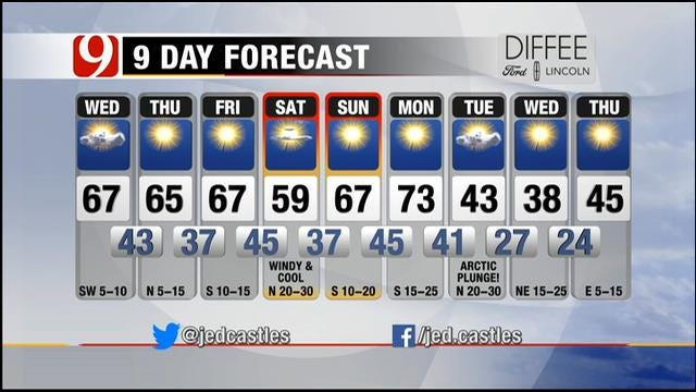 Partly Cloudy And Cooler Temperatures On Wednesday In Oklahoma
