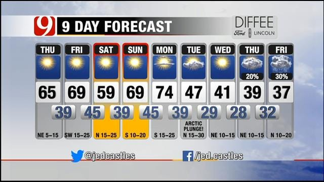 Mostly Sunny And Cooler Thursday Across Oklahoma