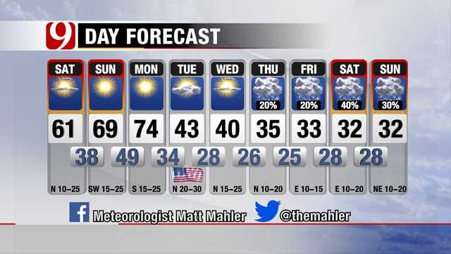 Lovely Weekend In Oklahoma; Arctic Front Moving In Monday Night