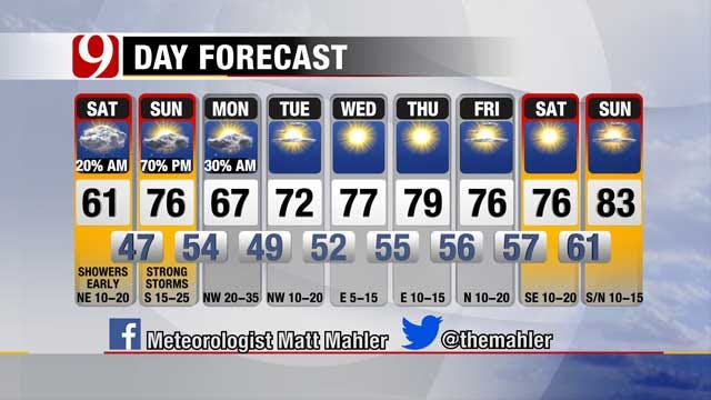 Light Rain, Cloudy Skies Keep Oklahoma Cooler Saturday