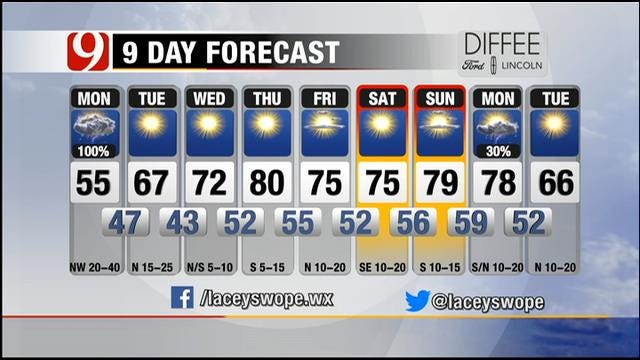 Much Cooler, Windy And Wet Monday In Oklahoma