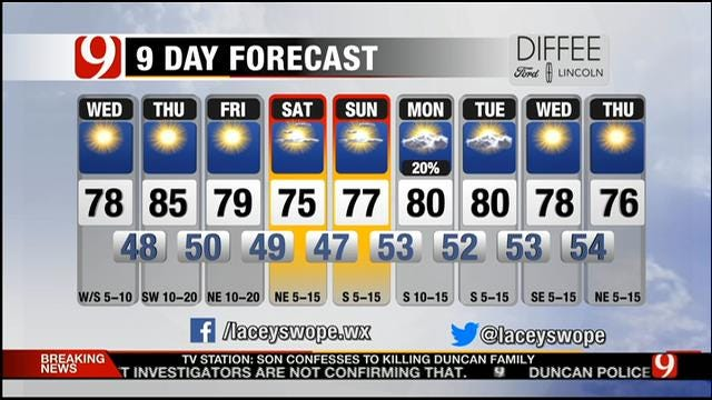 Fantastic Weather Day In Store For Oklahoma