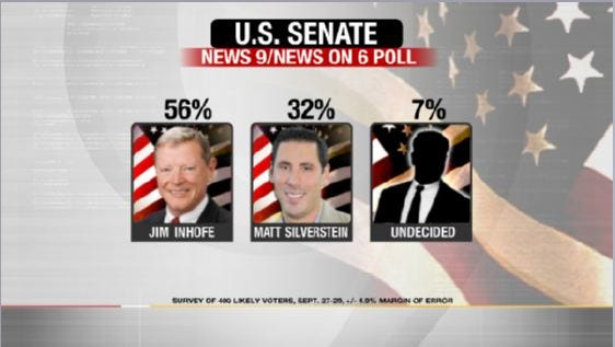 EXCLUSIVE POLL: Oklahomans Favor Republicans in U.S. Senate Races