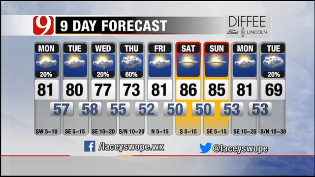 Slight Chance For Shower; Partly Cloudy And Warm Monday In Oklahoma