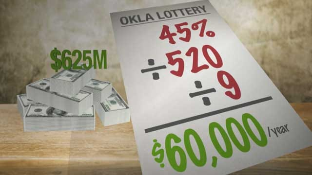 Oklahoma's Education Lottery: Underperforming Or Undercut?