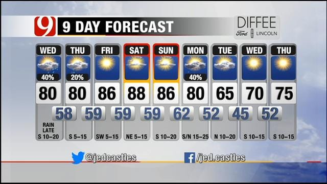 Warm Wednesday; Scattered Showers Possible Overnight