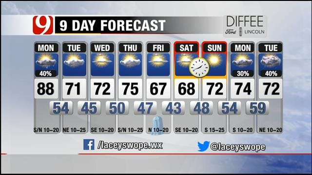 Warm And Windy; Cold Front Moving Into Oklahoma Monday