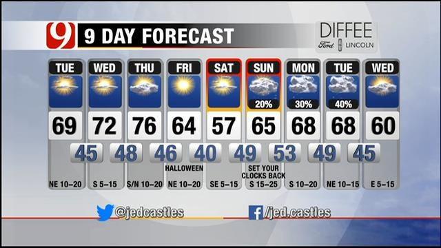 Cooler Weather Across Oklahoma Tuesday