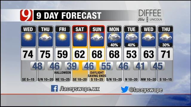 Sunny With Light Winds On Wednesday In Oklahoma