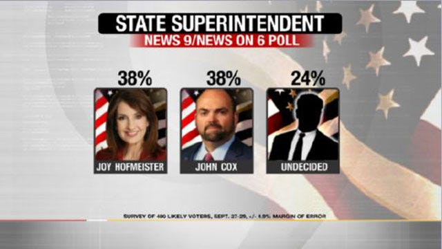 EXCLUSIVE POLL: Hofmeister, Cox Even Again In State School Superintendent Race