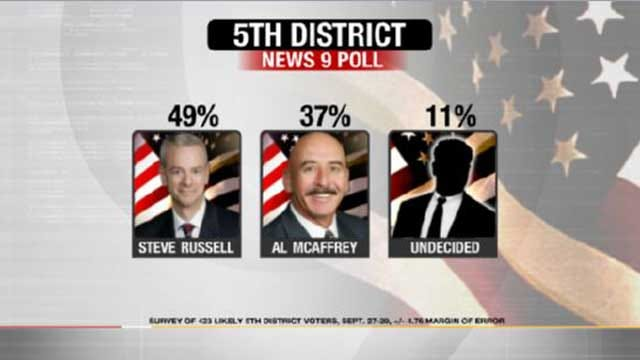 EXCLUSIVE POLL: Russell Still Leads 5th District Race, Despite McAffrey Gains