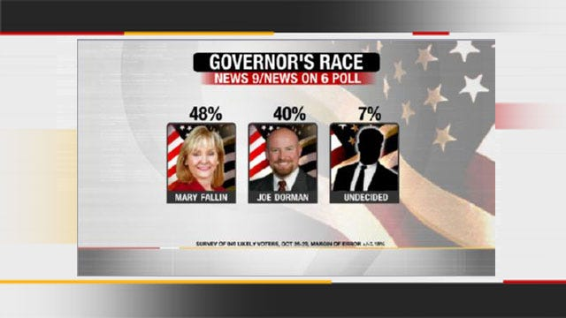 EXCLUSIVE POLL: Dorman Closing Gap On Fallin In Governor's Race
