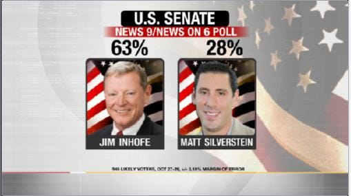 EXCLUSIVE POLL: Inhofe, Lankford With Commanding Lead For U.S. Senate Seats