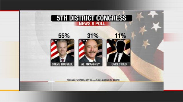 EXCLUSIVE POLL: Steve Russell Pulling Away In 5th District Race