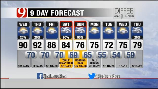 Partly Cloudy; Mild And Humid Morning In Oklahoma