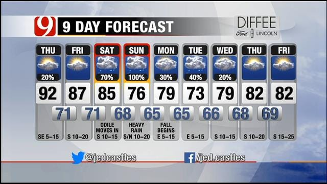 Partly Cloudy; Hot And Humid Thursday In Oklahoma