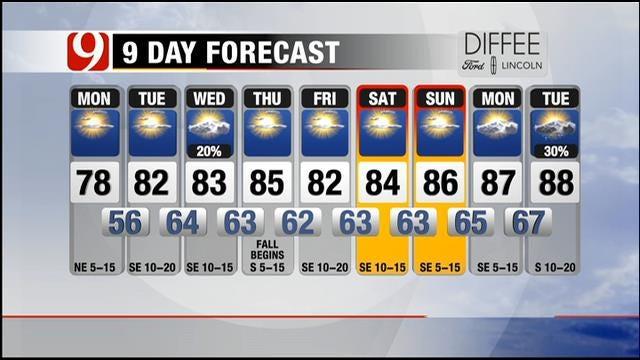Fair And Mild In Oklahoma; Fall Starts Monday Night