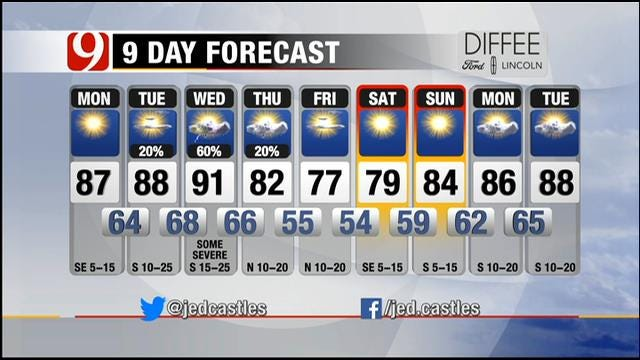 Mostly Warm And Sunny On Monday In Oklahoma