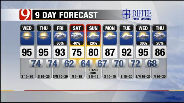 Fair And Hot Wednesday; Cool Front To Arrive In OK On Friday