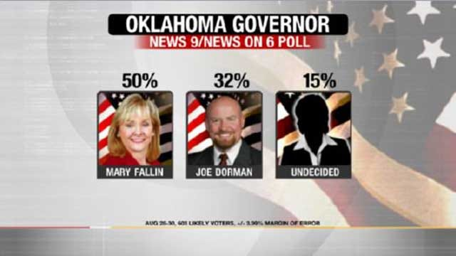 EXCLUSIVE POLL: Fallin Leads Dorman In Race For Governor, But Many Voters Undecided