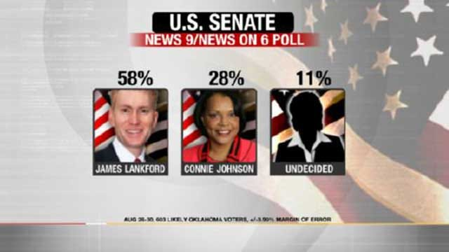 EXCLUSIVE POLL: Inhofe, Lankford Have Commanding Leads In US Senate Races