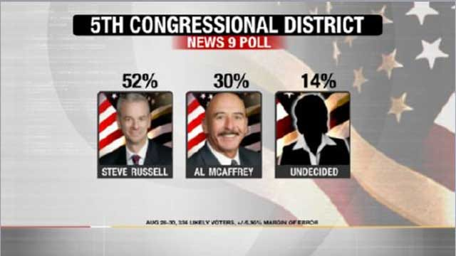 EXCLUSIVE POLL: Russell Leads McAffrey In 5th District Race