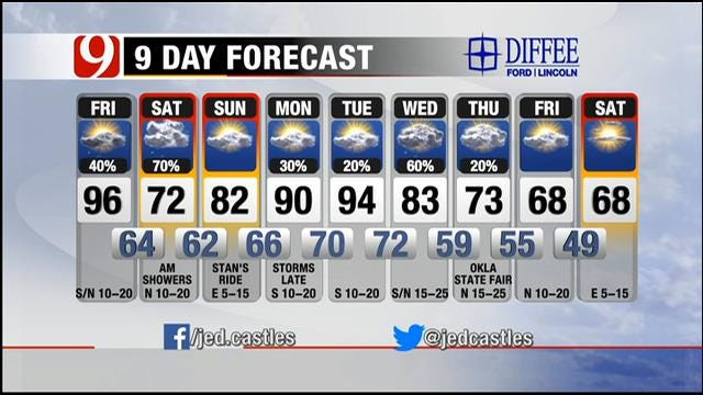 Powerful Cool Front To Bring Rain, Cooler Temperatures