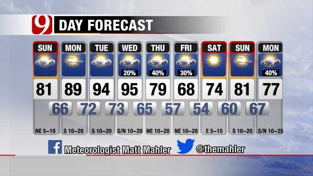 Warmer Temperatures Return Monday, Second Cold Front Arrives Friday
