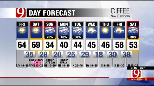 Cold And Breezy Morning, Sunny Late Day Friday In Oklahoma