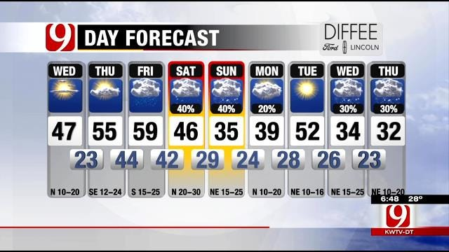 Partly Cloudy And Cold Wednesday In Oklahoma