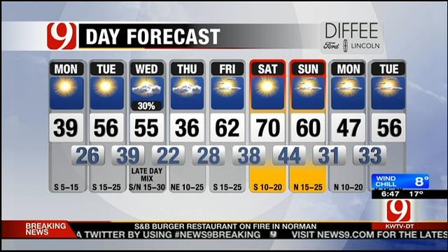 Cold And Sunny On Monday In Oklahoma