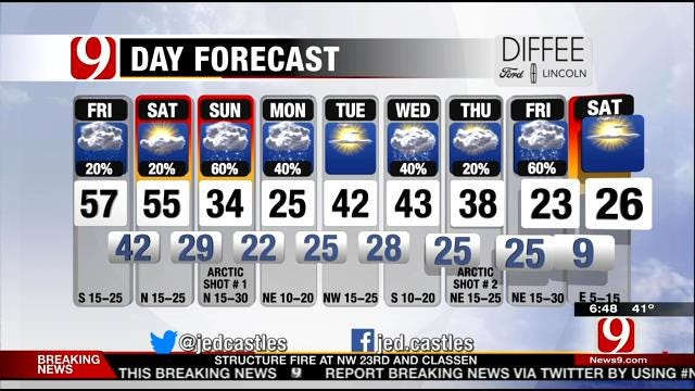 Drizzle, Fog Possible On Friday In Oklahoma