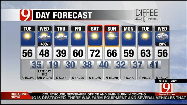 Sunny, Breezy And Mild On Tuesday In Oklahoma