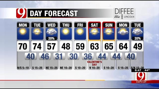 Light Breeze And Sunny Skies On Monday In Oklahoma