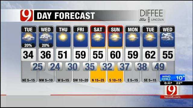 Partly Cloudy, Cold; Snow Flurries Possible Tuesday Night In Parts Of OK