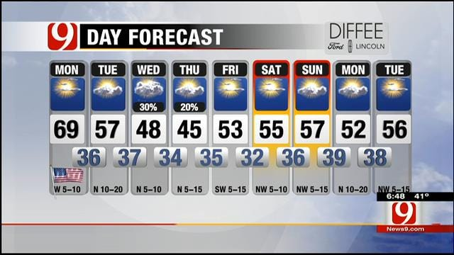 Five Star Afternoon: Mild And Mostly Sunny Across Oklahoma