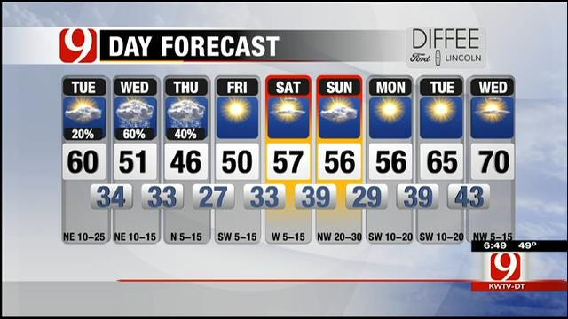 Cooler, Windy Tuesday In Store For Oklahoma