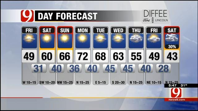 Mostly Sunny And Cold Friday Morning In Oklahoma