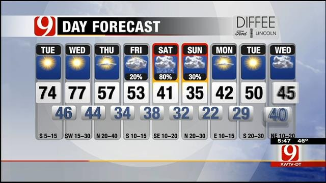 More Spring-Like Weather On Tap For Oklahoma