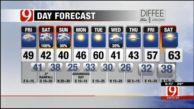 Cool And Cloudy On Friday; Rain Chances Increase Overnight In OK