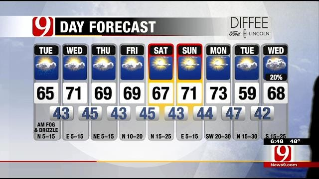Partly Cloudy With Highs In The 60s Tuesday In Oklahoma