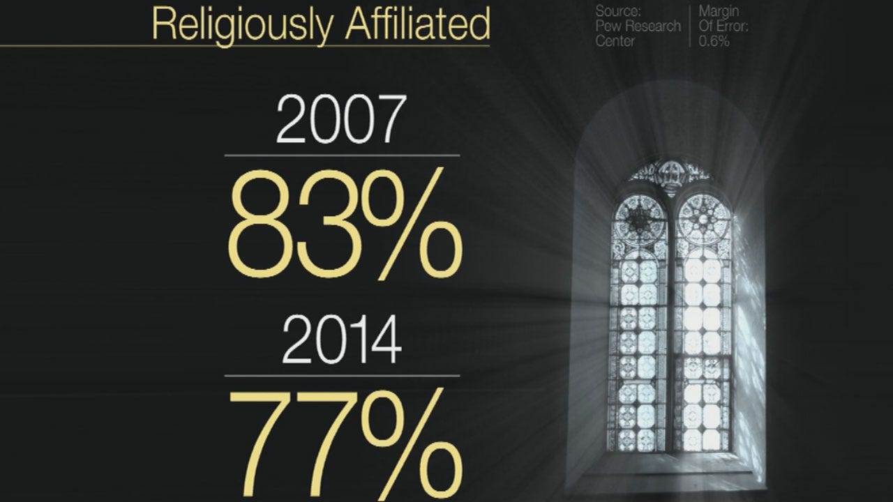 Survey Shows Millennials Becoming Less Religious