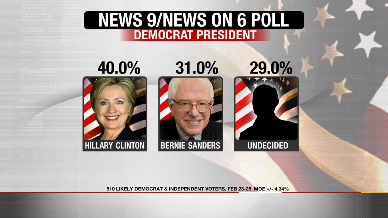 Exclusive Poll: Sanders Closes Gap, But Still Trails Clinton In OK