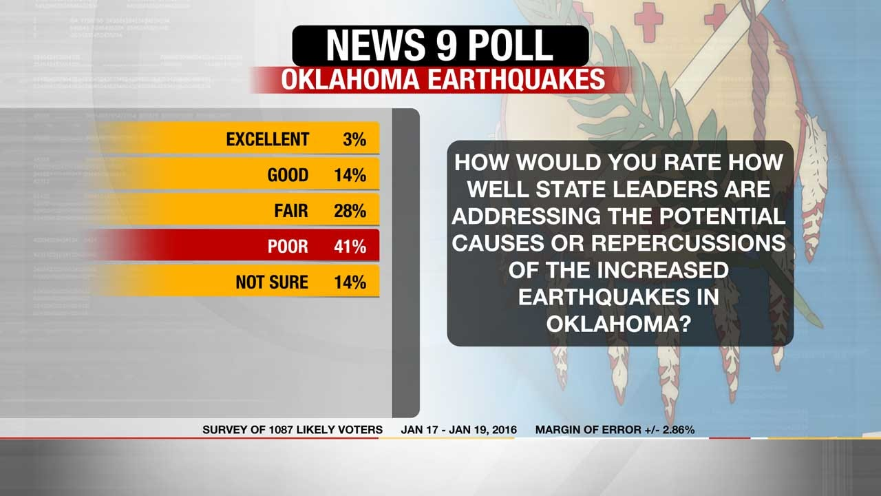 "EXCLUSIVE POLL: State Leaders Doing A ""Poor"" Job Addressing Earthquake Causes"