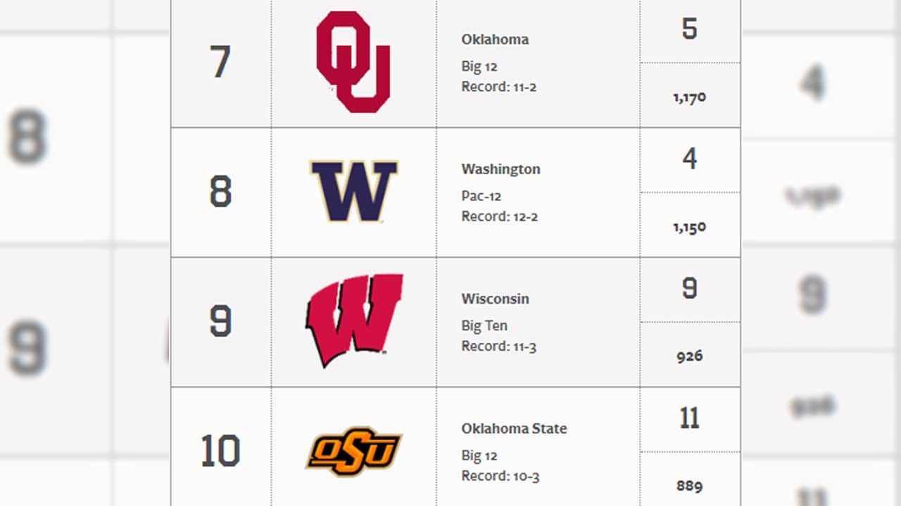 OU No. 7, OSU No. 10 In First College Football AP Poll