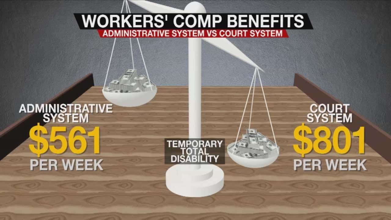 9 Investigates: Oklahoma Workers' Compensation Reform