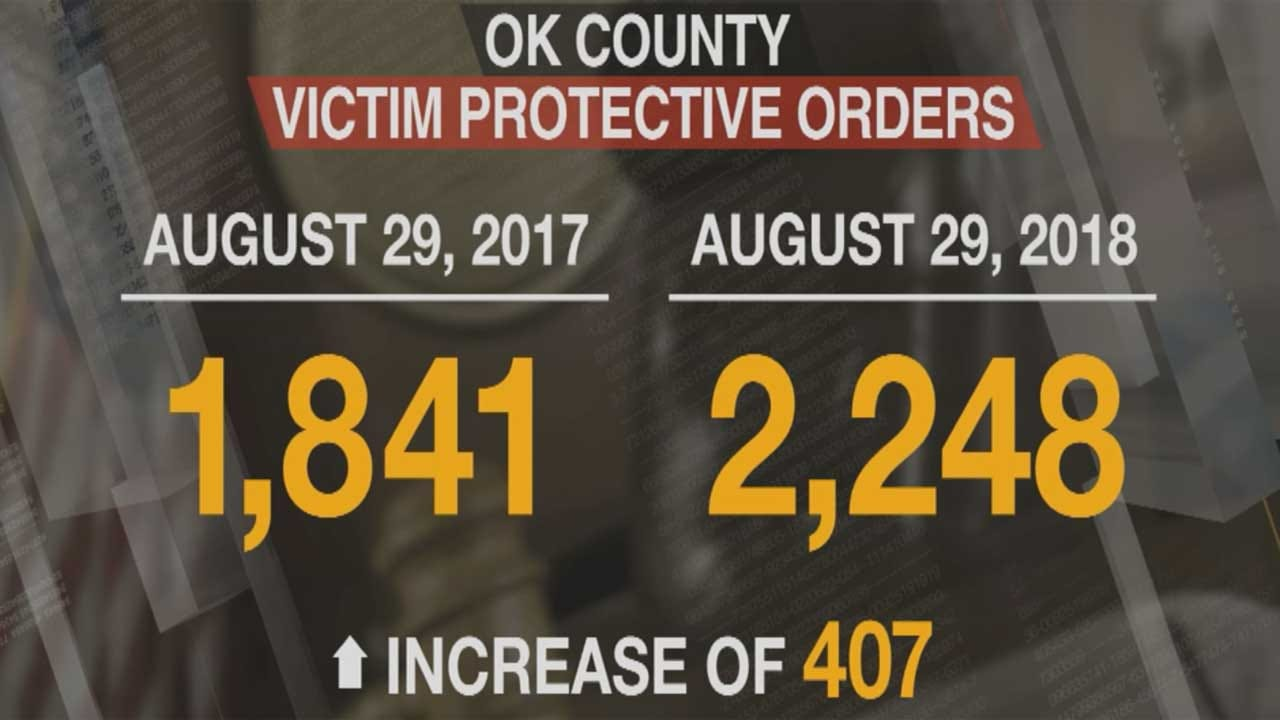 Number Of Victim Protection Orders Up In OKC