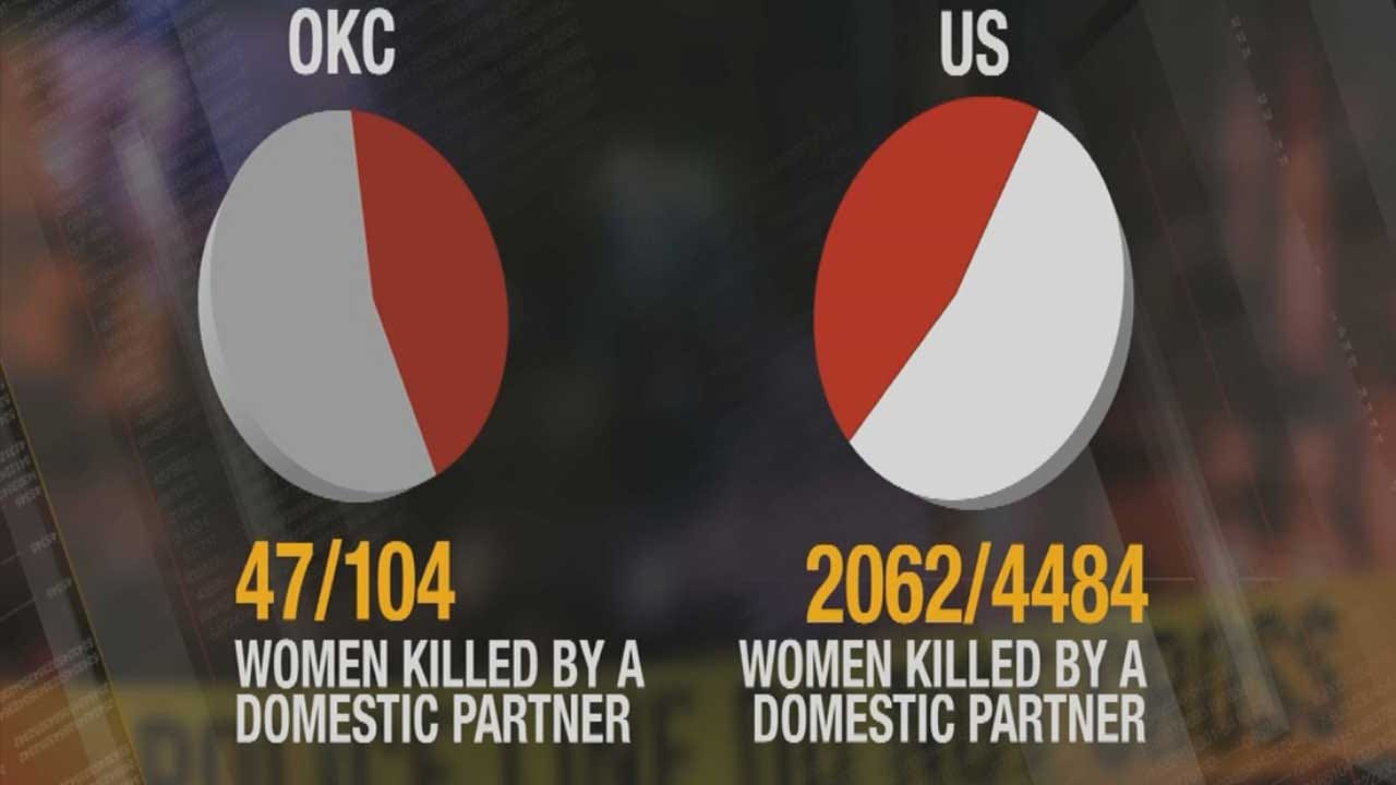 Washington Post Report Highlights Domestic Violence In OKC