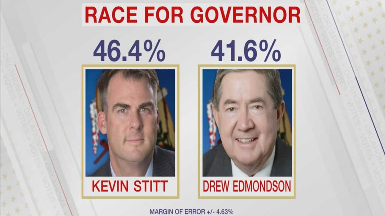 Candidates In Final Stretch In The Race For Oklahoma Governor